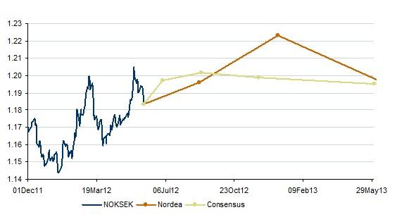 Valutakurser forex norge